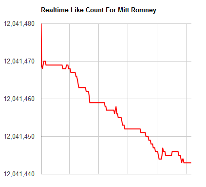 Mitt Romney Facebook Likes Drop at 847 Per Hour
