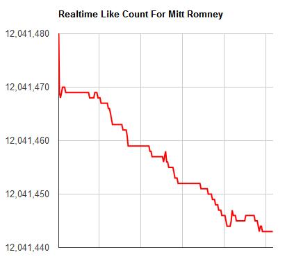 Mitt Romney Facebook Likes Drop at 847 Per Hour