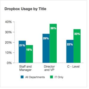 dropbox-users