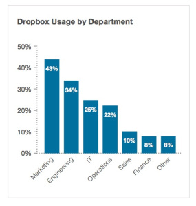 dropbox-department