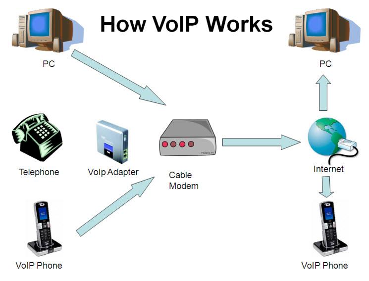 خدمات نرم افزار ویپ