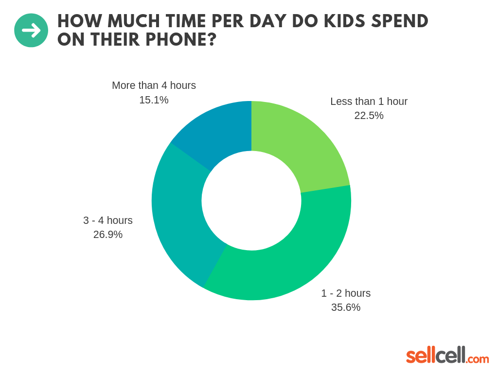 How Much Time Per Day Do Kids Spend On Their Phone?