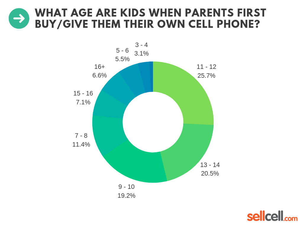 What Age Are Kids When Parents First Buy/Give Them Their Own Cell Phone?