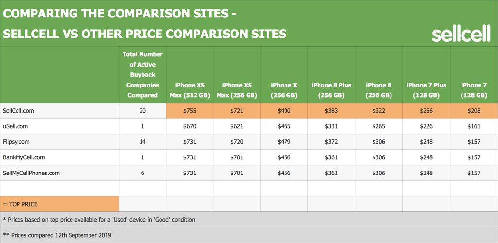 Comparing The Comparison Sites - SellCell vs Other Comparison Sites