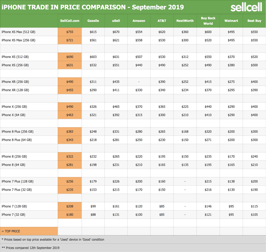 iPhone Trade In Price Comparison - September 2019