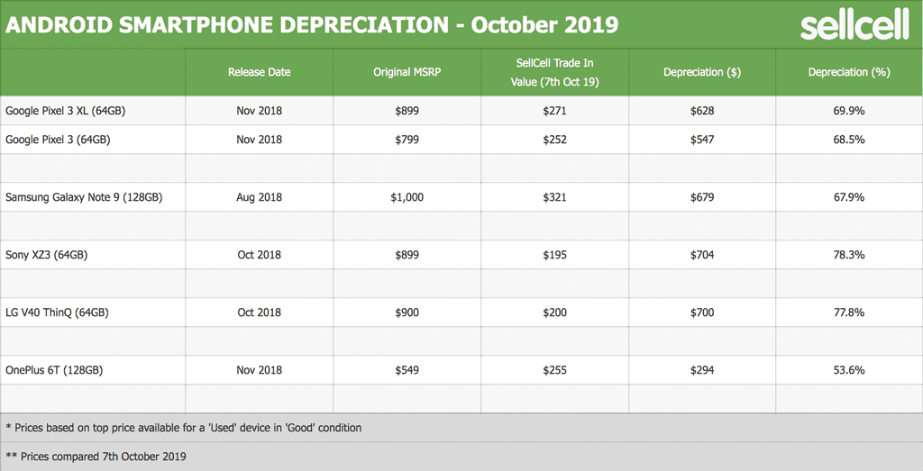 Android Smartphone Depreciation