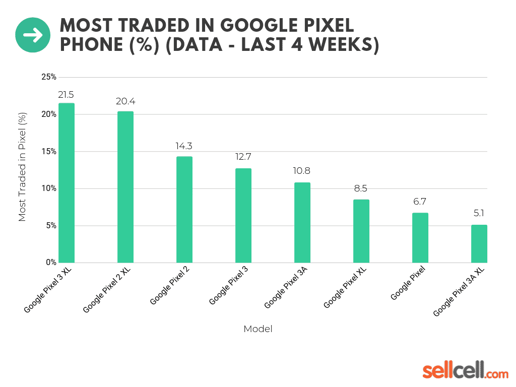 Most Traded In Google Pixel Phone (%) (Data - Last 4 Weeks)