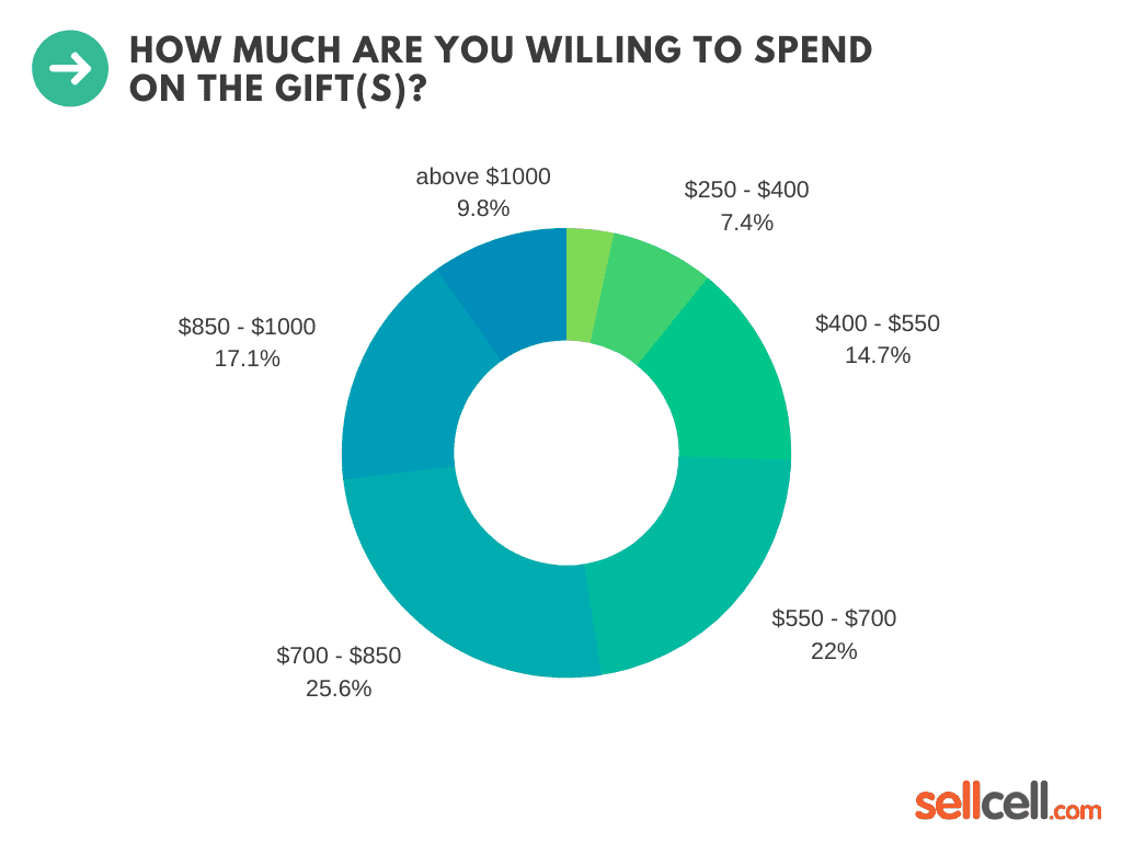 How much are you willing to spend on the gift(s)?