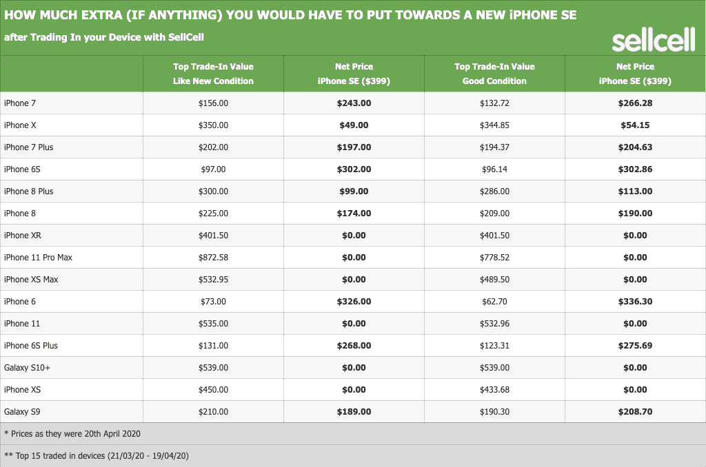 How much extra (if anything) you would have to put towards a NEW iPhone SE