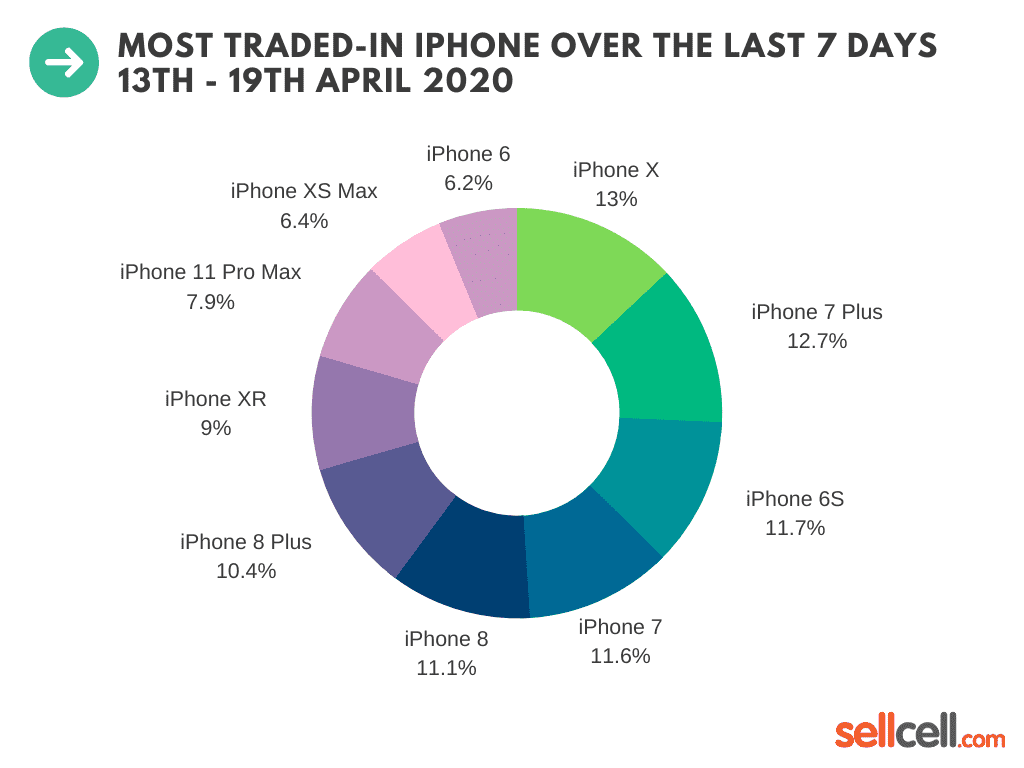 Most traded-in iPhone over the last 7 days (13th - 19 April 2020)