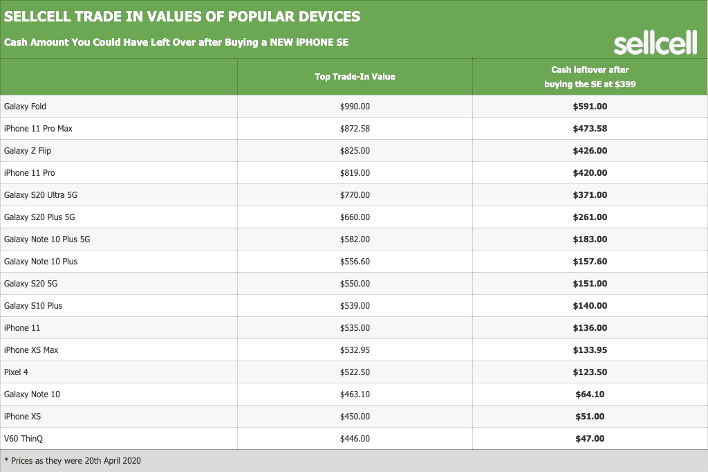 SellCell trade-in values of popular devices. Cash amount you could have left over after buying a NEW iPhone SE