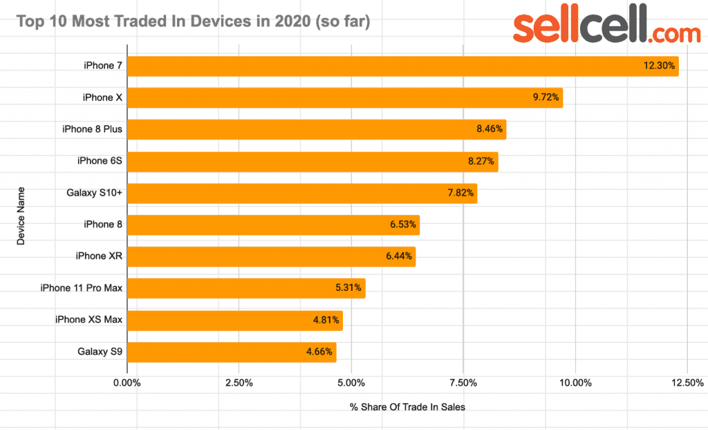Top 10 Most Traded in Device so far in 2020
