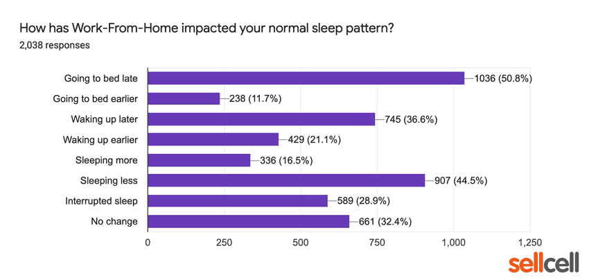 How has work from home impacted your normal sleep pattern?