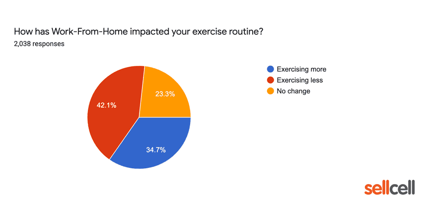 How has work from home impacted your exercise routine?