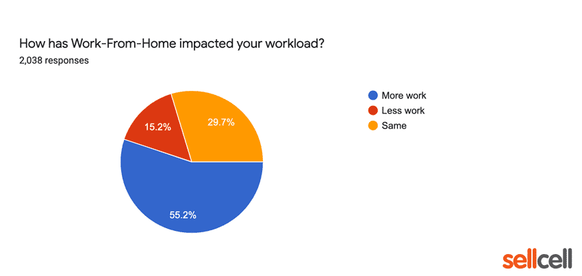 How has work from home impacted your workload?