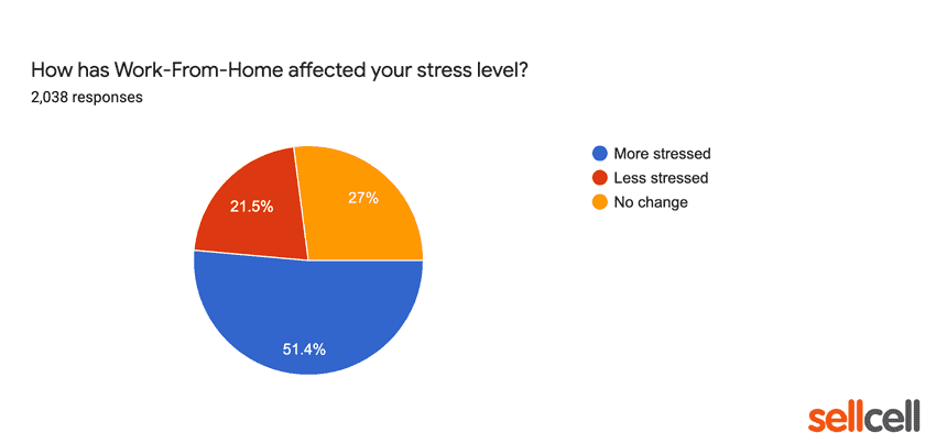 How has work from home affected your stress levels?