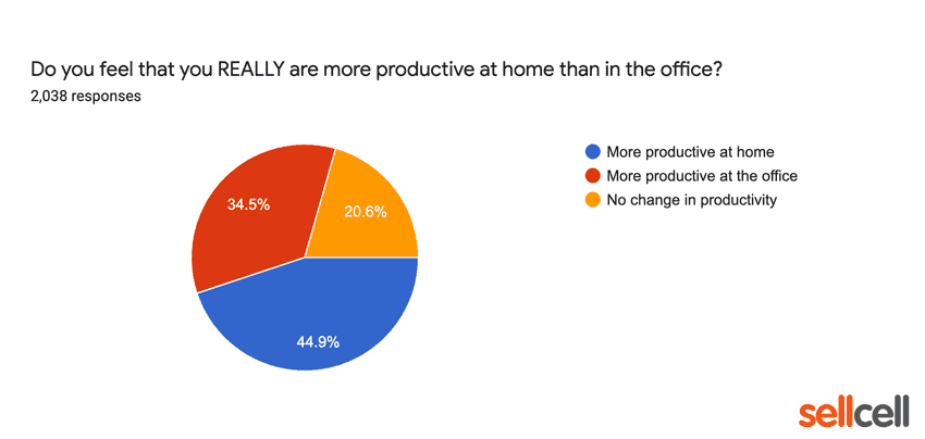 Do you feel you are really m ore productive at home than in the office?