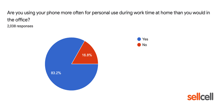 Are you using your phone more for personal use at home that you would in the office?