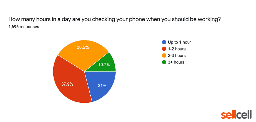 How many hours in a day are you checking your phone when you should be working?