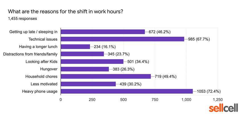 What are the reason for the shift in work hours?