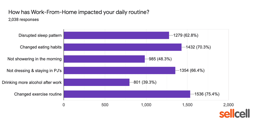 How has WFH impacted your daily routine?