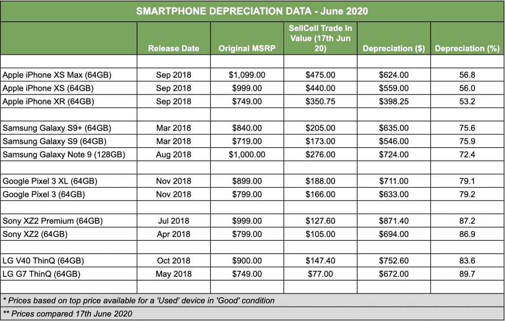 Smartphone Depreciation Study