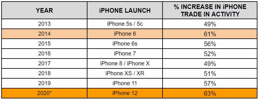 A table illustrating the increase in iPhone trade in activity since 2013, with the 2014 iPhone 6 launch showing a 61% increase and 2020 showing a 63% increase.