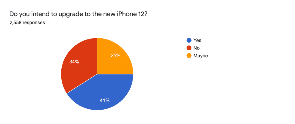 Do you intend to upgrade to an iPhone 12?