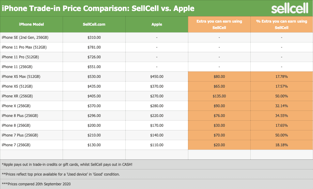 Trade-in Price Comparison: SellCell vs. Apple