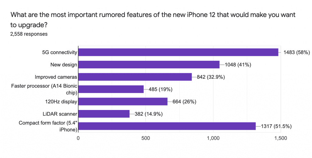 Most important rumoured features of the iPhone 12