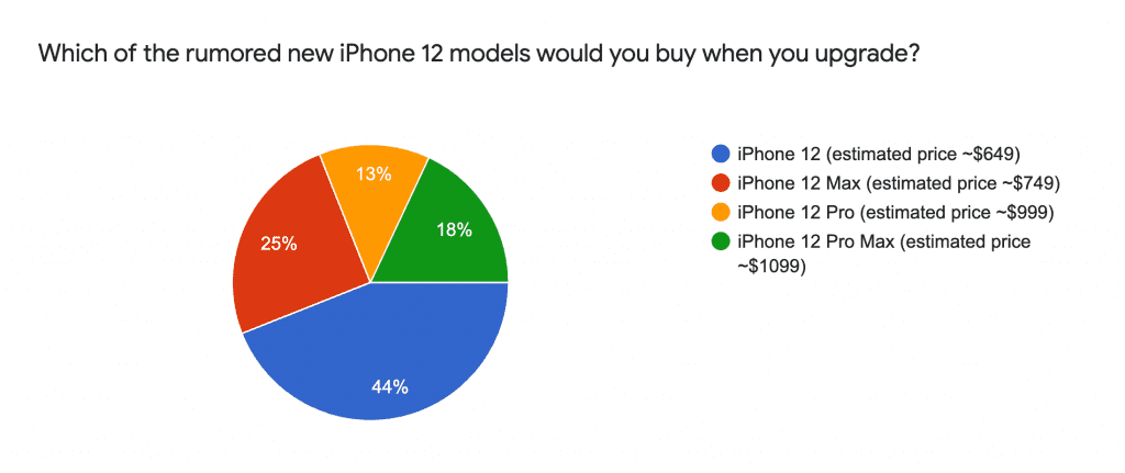 Which model of iPhone 12 would you buy?