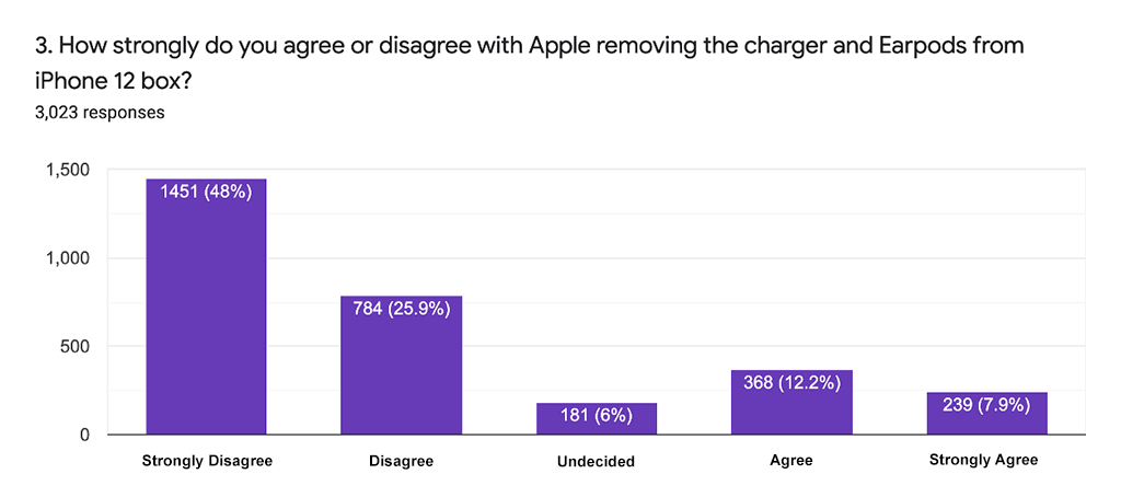How strongly do you agree with Apple removing the charger from the iPhone12 box?