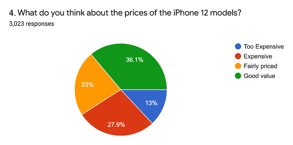 What do you think about the iPhone 12 models?
