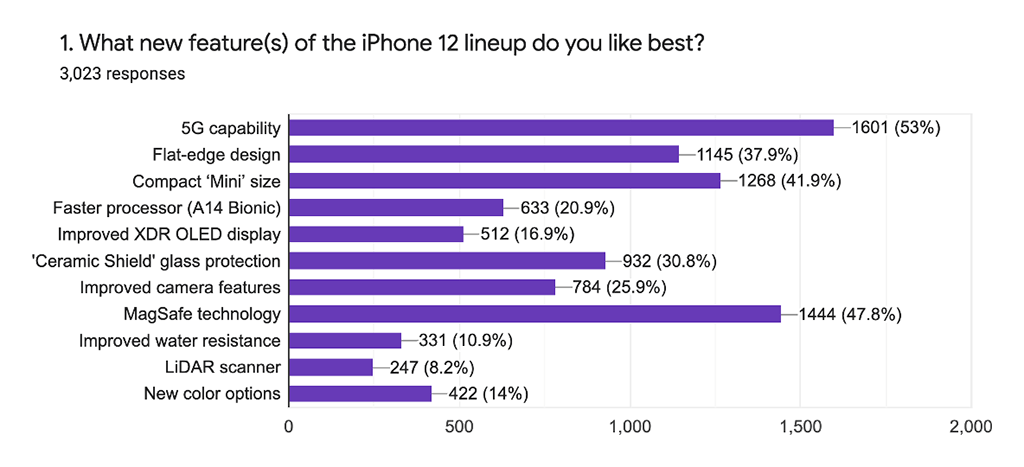 What features of the iPhone 12 lineup do you like best?