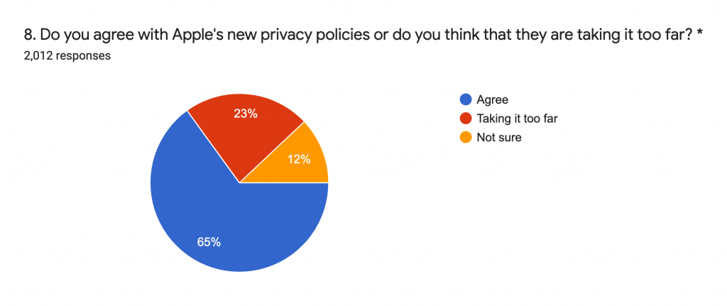 Do you agree with Apples Privacy Policies?