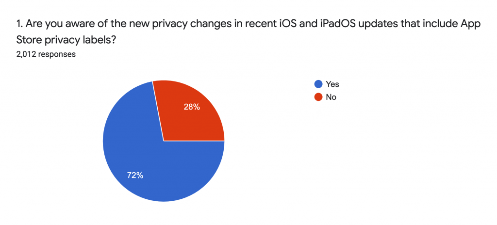 Are you aware of Apple's new privacy feeatures?