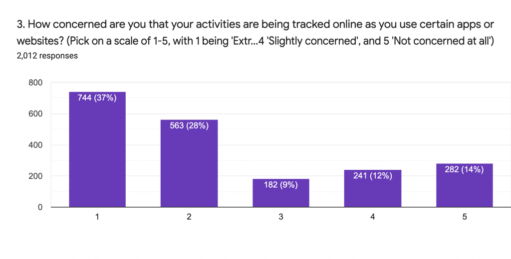 How concrned are you about tracking?