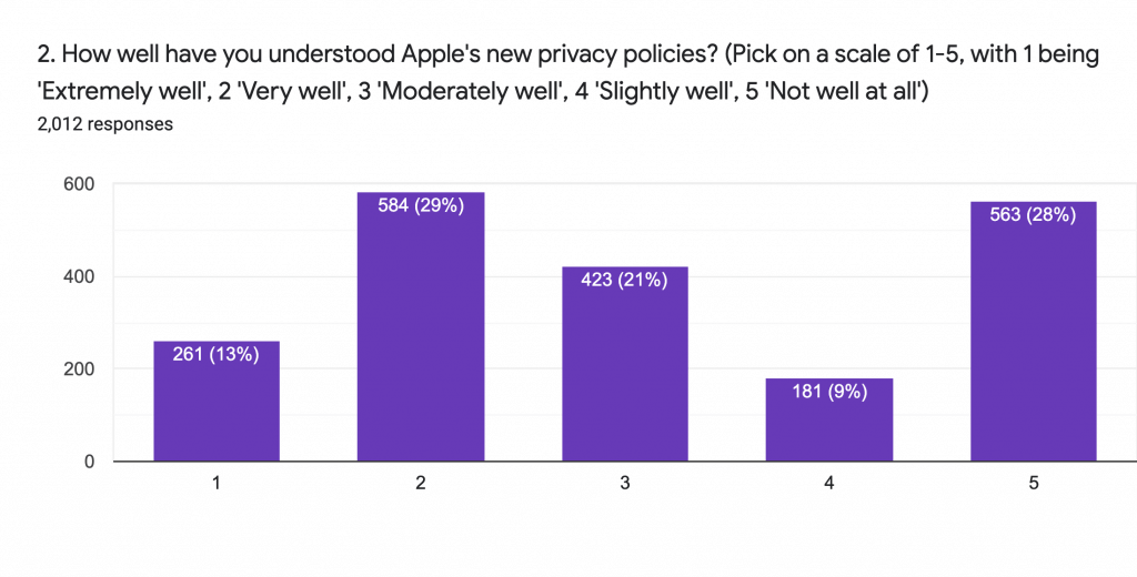 How well do you understand Apples Privacy Features?