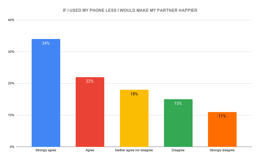 Would partnerships be happier if couples spend less time on phones?