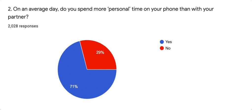 Do you spend more personal time on your phone than with your partnet?