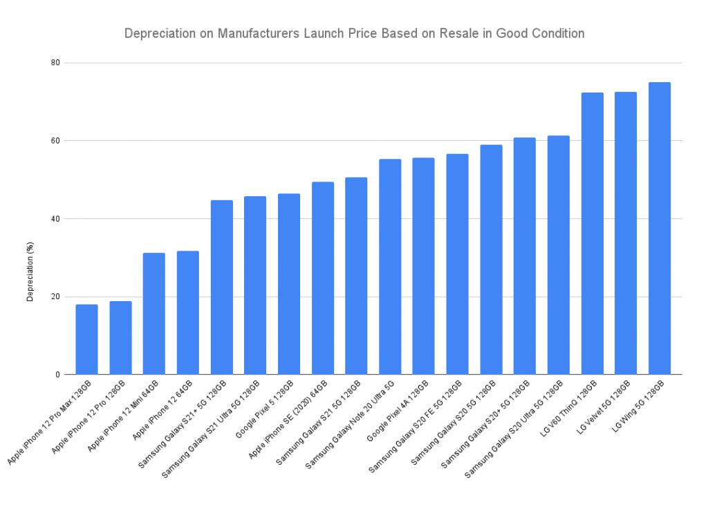 Graph showing phone manufacturers depreciation