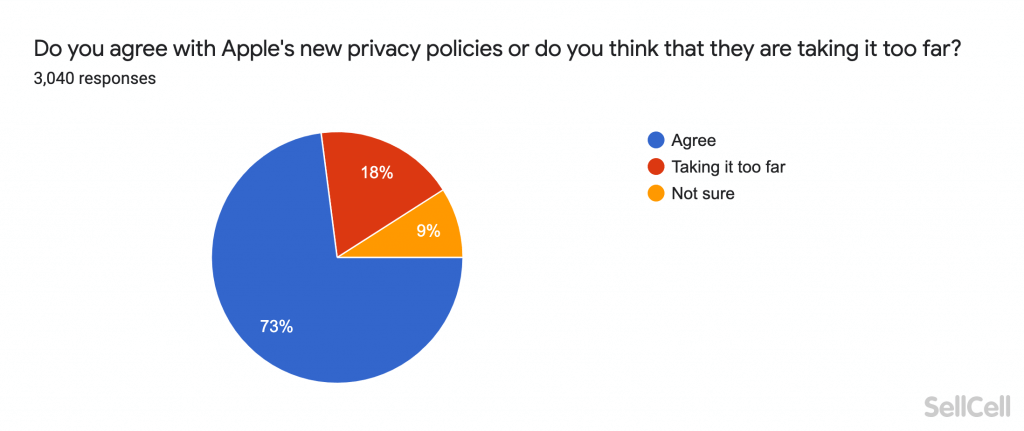 Do you agree with Apple's new privacy policies or do you think that they are taking it too far?