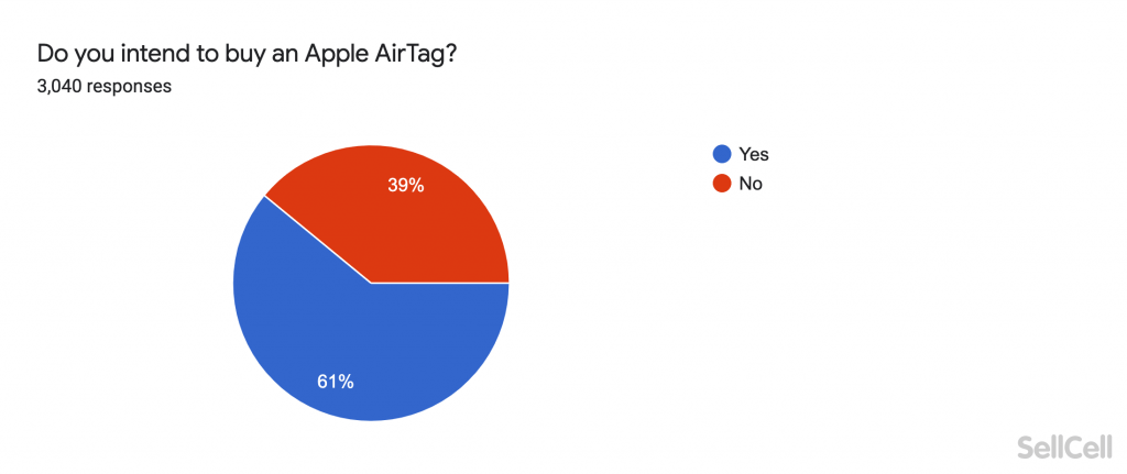 Do you intend to buy an Apple AirTag?