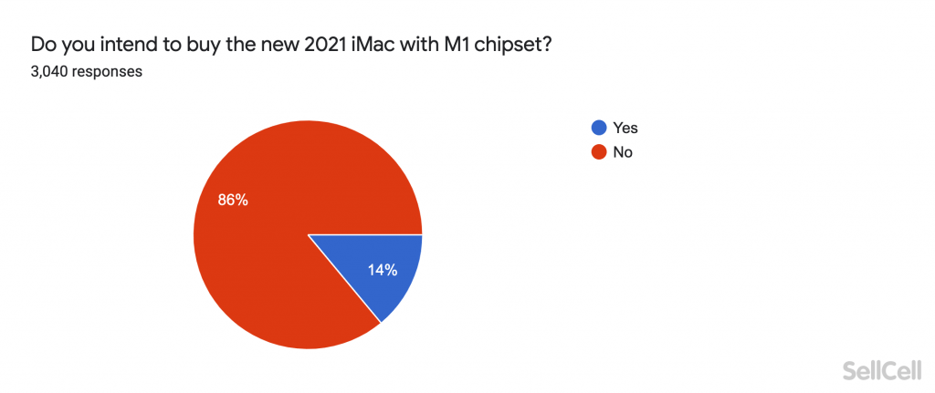 Do you intend to buy the new 2021 iMac with M1 chipset?