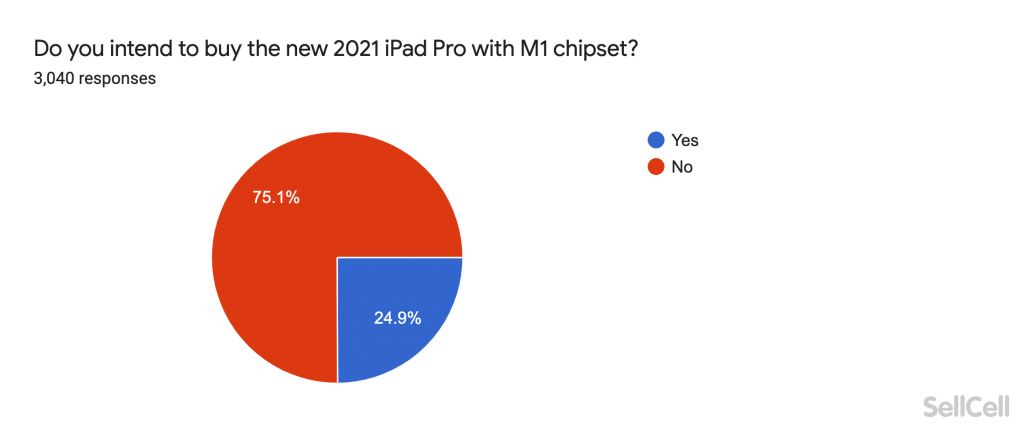 Do you intend to buy the new 2021 iPad Pro with M1 chipset?