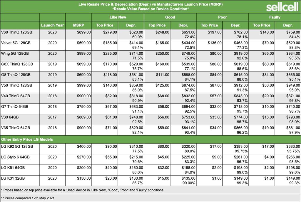 Table showing depreciation values of LG smartphones