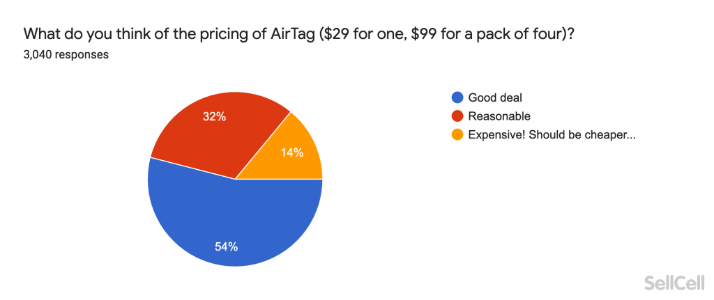 What do you think of the pricing of AirTag ($29 for one, $99 for a pack of four)?