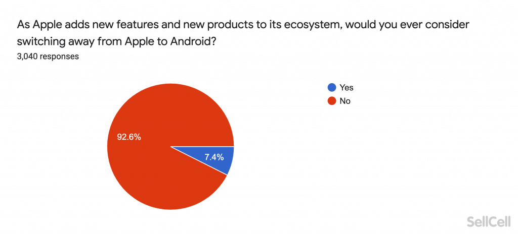 As Apple adds new features and new products to its ecosystem, would you ever consider switching away from Apple to Android?