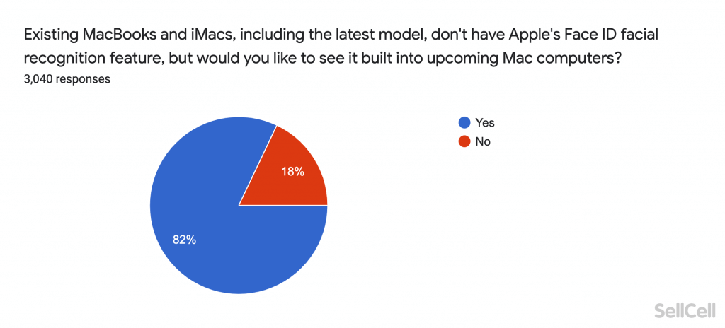 Existing MacBooks and iMacs, including the latest model, don't have Apple's Face ID facial recognition feature, but would you like to see it built into upcoming Mac computers?