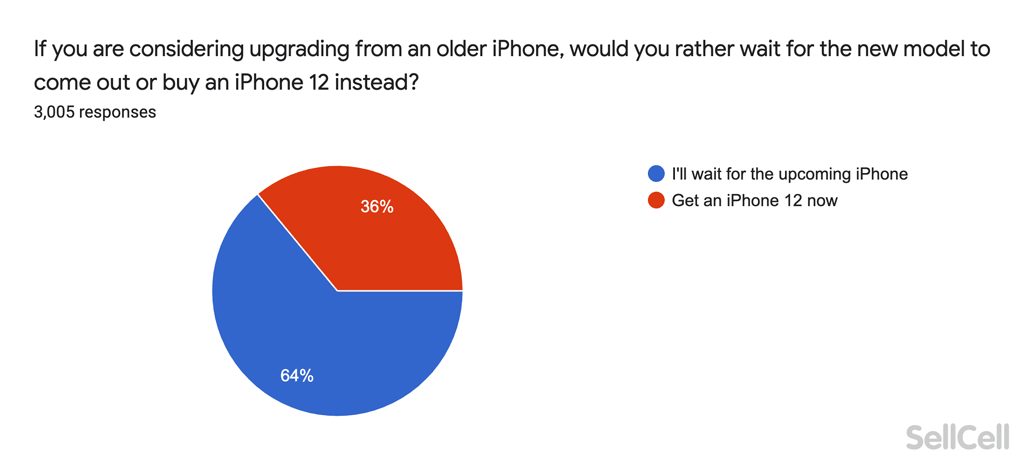 Would you rather wait for a new iPhone or buy the iPhone 12